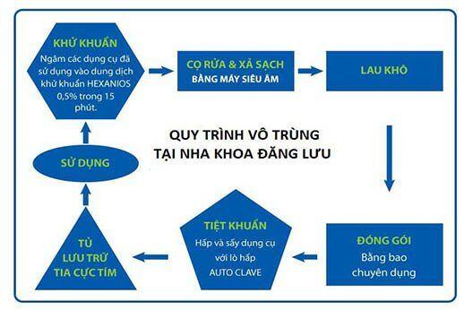Quy trình vô trùng tại Nha khoa Đăng Lưu